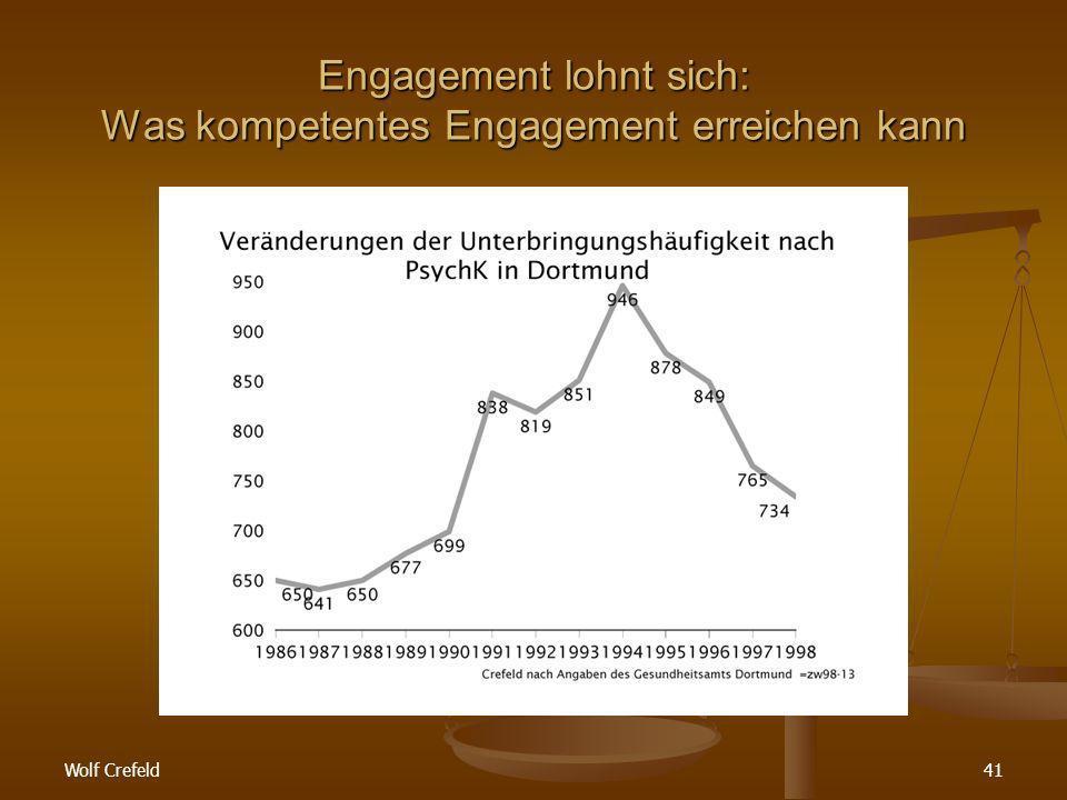 Wolf Crefeld41 Engagement lohnt sich: Was kompetentes Engagement erreichen kann
