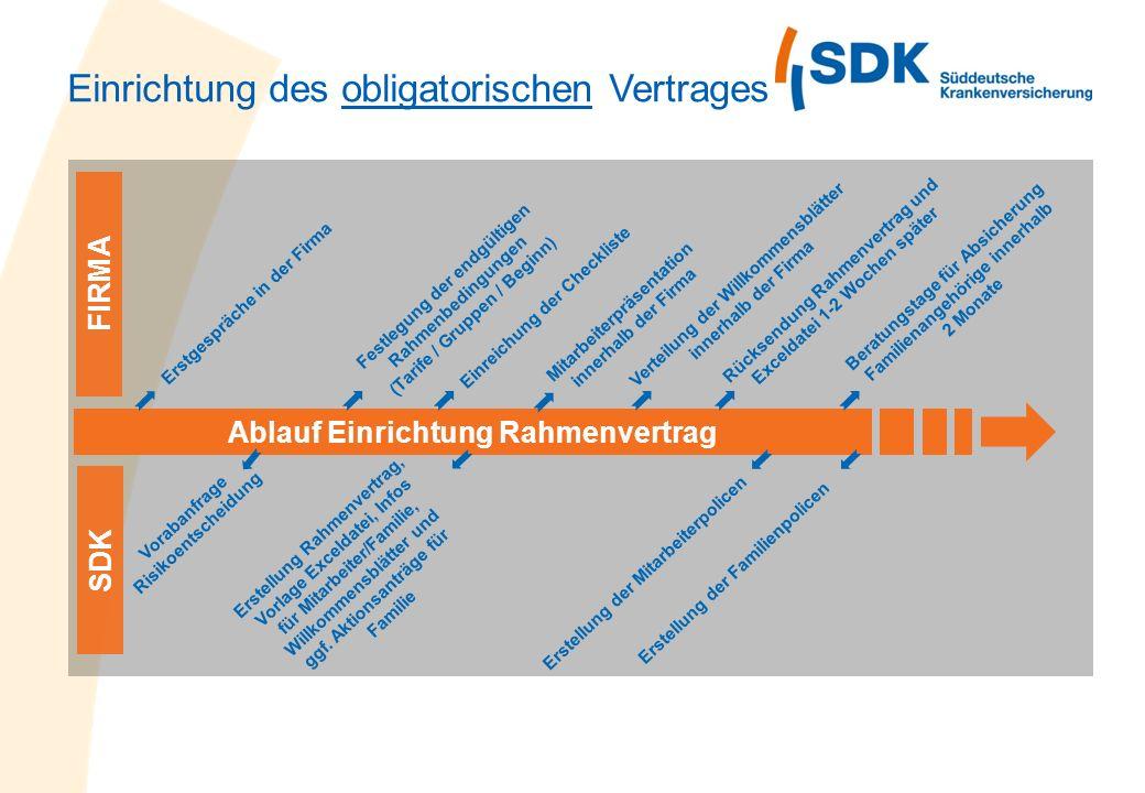 Einrichtung des obligatorischen Vertrages Ablauf Einrichtung Rahmenvertrag Erstgespräche in der Firma SDK Vorabanfrage Risikoentscheidung Festlegung d