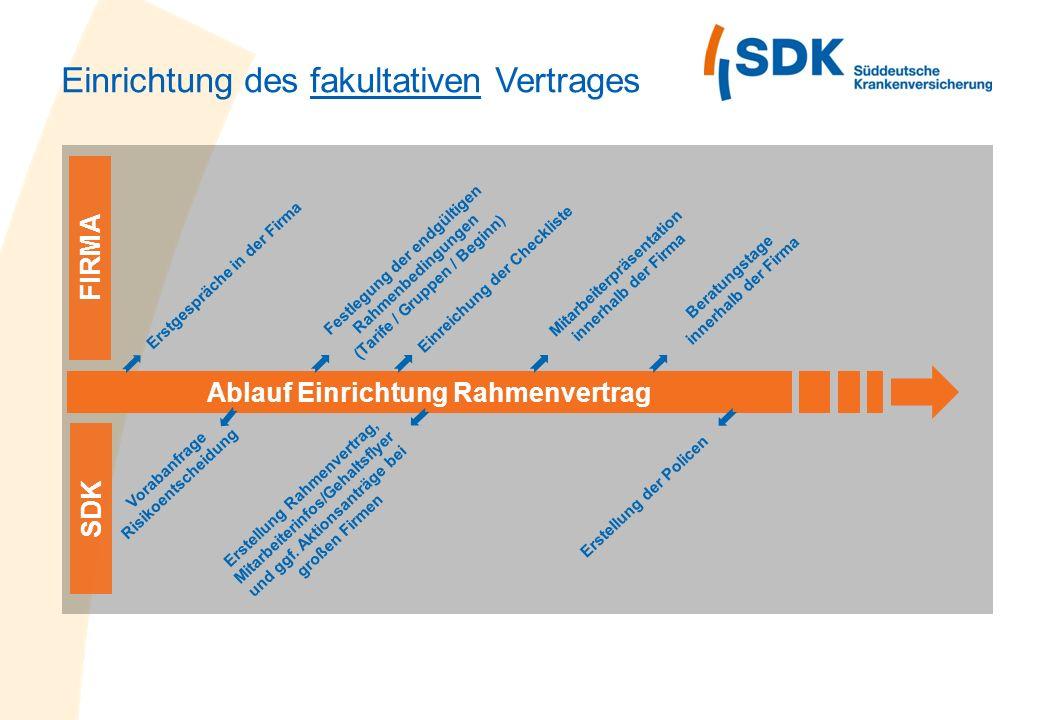 Einrichtung des fakultativen Vertrages Ablauf Einrichtung Rahmenvertrag Erstgespräche in der Firma SDK Vorabanfrage Risikoentscheidung Festlegung der