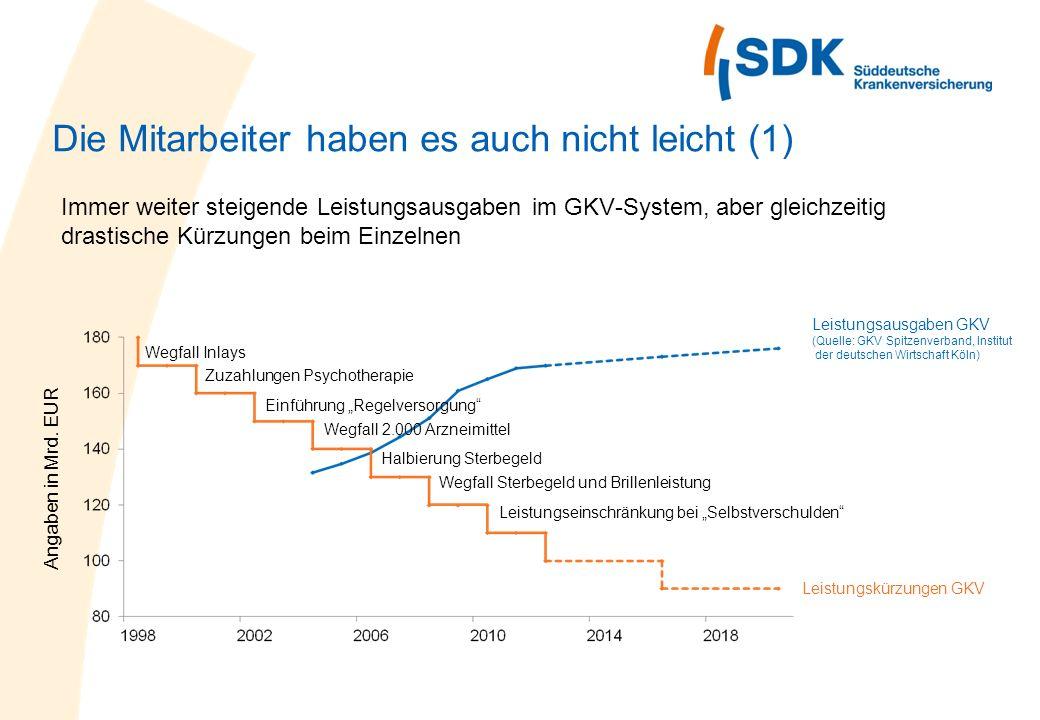 Die Mitarbeiter haben es auch nicht leicht (1) Leistungsausgaben GKV (Quelle: GKV Spitzenverband, Institut der deutschen Wirtschaft Köln) Leistungskür