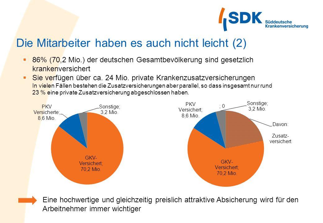 Die Mitarbeiter haben es auch nicht leicht (2) 86% (70,2 Mio.) der deutschen Gesamtbevölkerung sind gesetzlich krankenversichert Sie verfügen über ca.