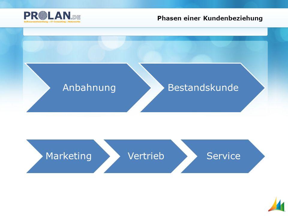 Phasen einer Kundenbeziehung MarketingVertriebService AnbahnungBestandskunde