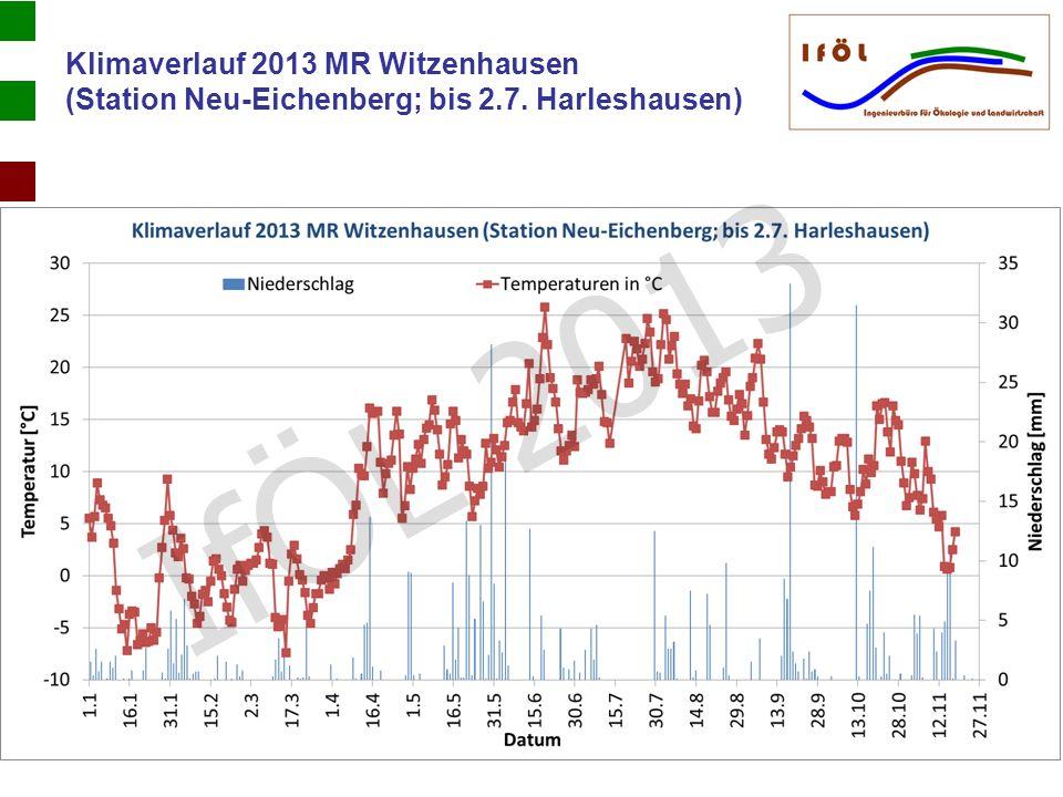 Klimaverlauf 2013 MR Witzenhausen (Station Neu-Eichenberg; bis 2.7. Harleshausen) IfÖL 2013