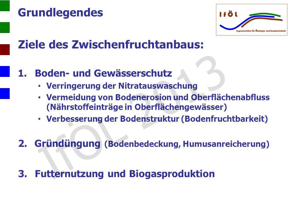 Grundlegendes Ziele des Zwischenfruchtanbaus: 1.Boden- und Gewässerschutz Verringerung der Nitratauswaschung Vermeidung von Bodenerosion und Oberfläch