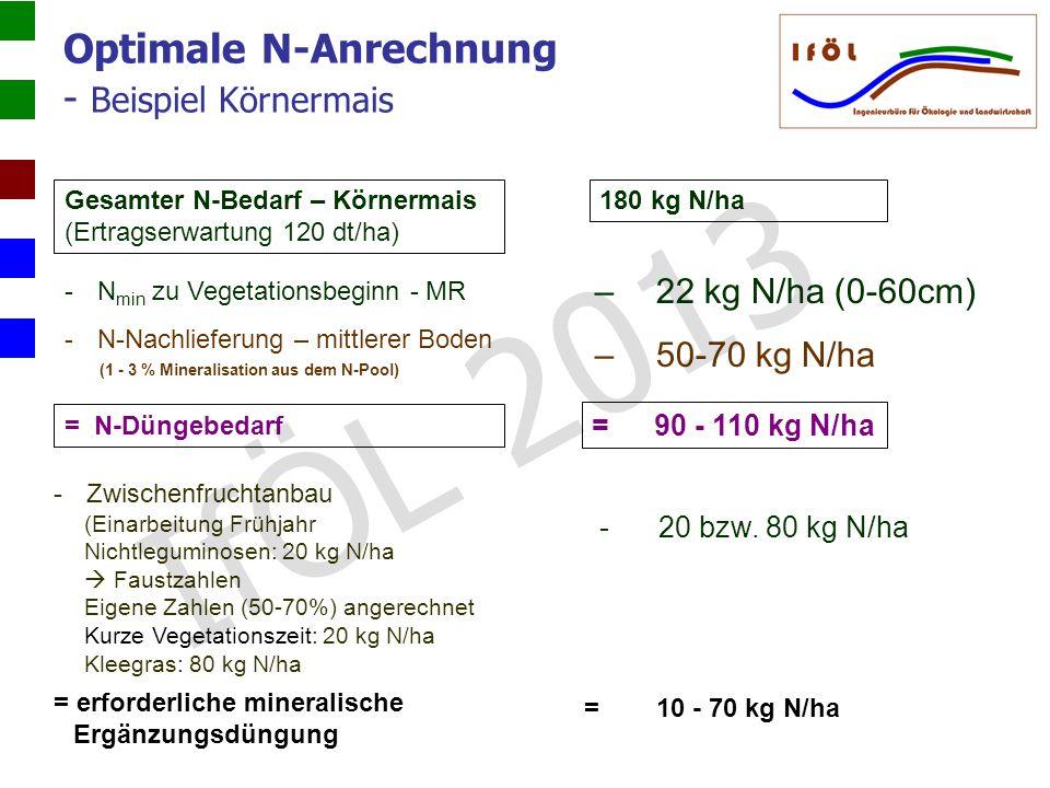 Optimale N-Anrechnung - Beispiel Körnermais Gesamter N-Bedarf – Körnermais (Ertragserwartung 120 dt/ha) -N min zu Vegetationsbeginn - MR -N-Nachliefer