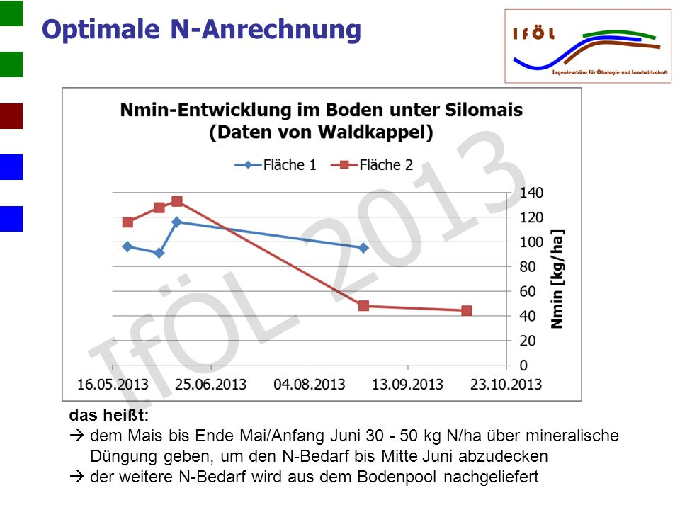Optimale N-Anrechnung das heißt: dem Mais bis Ende Mai/Anfang Juni 30 - 50 kg N/ha über mineralische Düngung geben, um den N-Bedarf bis Mitte Juni abz