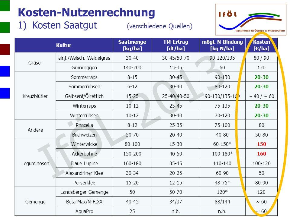 1)Kosten Saatgut (verschiedene Quellen) Kosten-Nutzenrechnung Kultur Saatmenge [kg/ha] TM-Ertrag [dt/ha] mögl. N-Bindung [kg N/ha] Kosten [/ha] Gräser