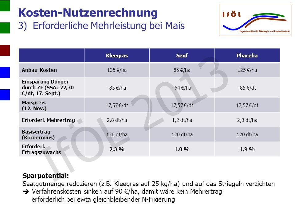 3)Erforderliche Mehrleistung bei Mais Kosten-Nutzenrechnung KleegrasSenfPhacelia Anbau-Kosten135 /ha85 /ha125 /ha Einsparung Dünger durch ZF (SSA: 22,
