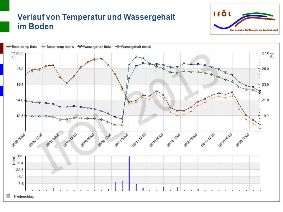 Verlauf von Temperatur und Wassergehalt im Boden IfÖL 2013