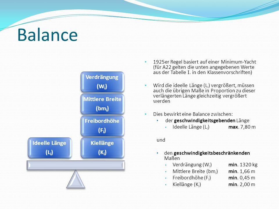 Balance Kiellänge (Ki) Freibordhöhe (Fi) Mittlere Breite (bmi) Verdrängung (Wi) Ideelle Länge (Li) 1925er Regel basiert auf einer Minimum-Yacht (für A