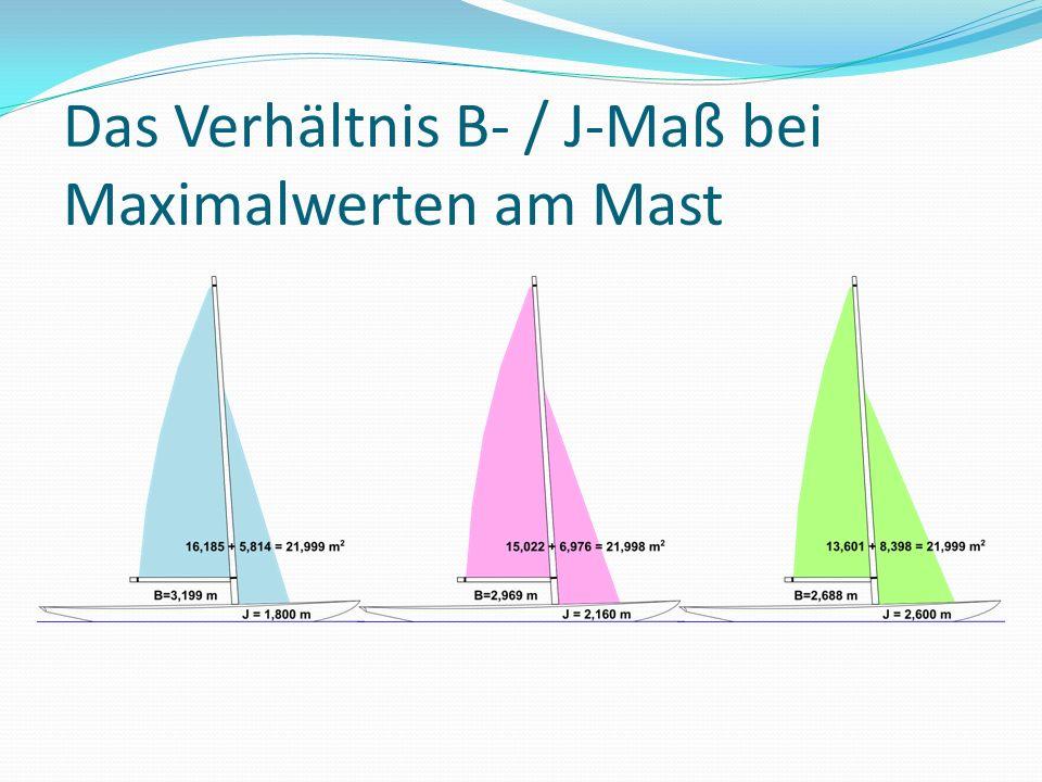 Das Verhältnis B- / J-Maß bei Maximalwerten am Mast