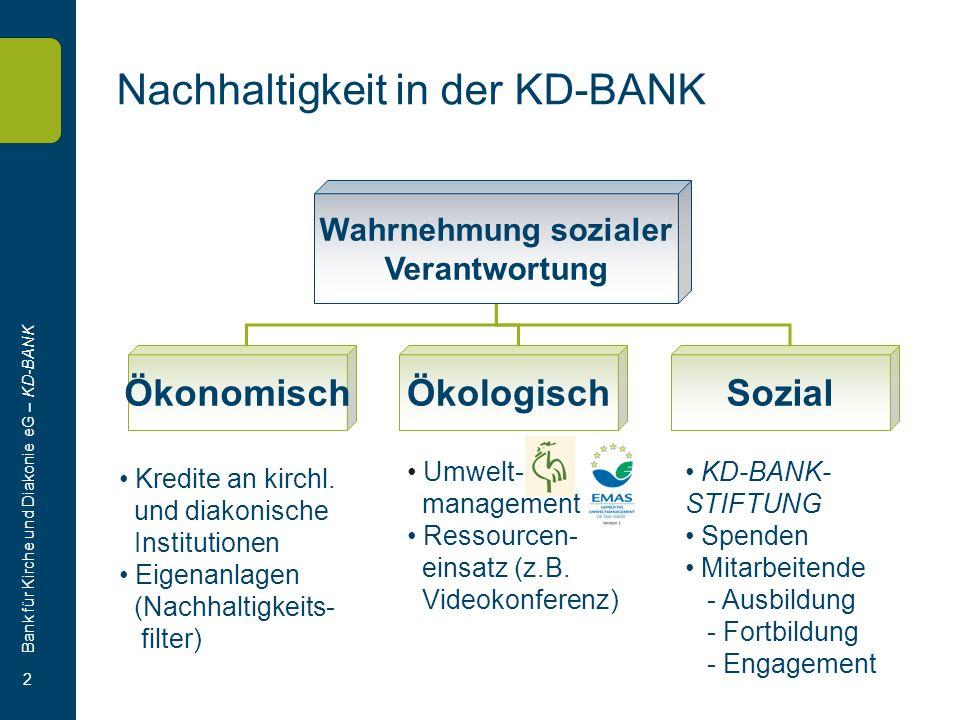 Bank für Kirche und Diakonie eG – KD-BANK 2 Nachhaltigkeit in der KD-BANK Wahrnehmung sozialer Verantwortung ÖkonomischÖkologischSozial Kredite an kirchl.