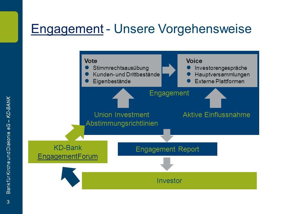 Bank für Kirche und Diakonie eG – KD-BANK 3 EngagementEngagement - Unsere Vorgehensweise Engagement Vote Stimmrechtsausübung Kunden- und Drittbestände