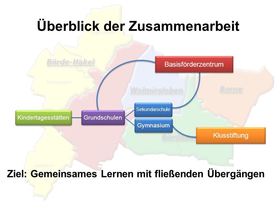 Überblick der Zusammenarbeit Basisförderzentrum Ziel: Gemeinsames Lernen mit fließenden Übergängen Klusstiftung Kindertagesstätten Grundschulen Sekund