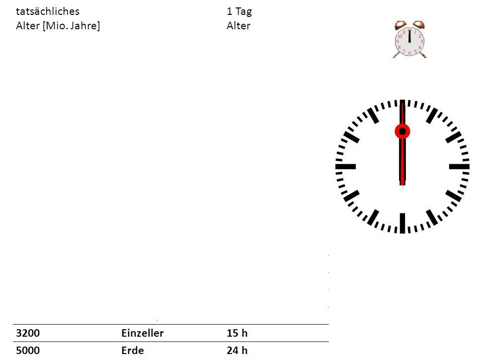 Buntbarsche: Heute 1700 Arten!!.