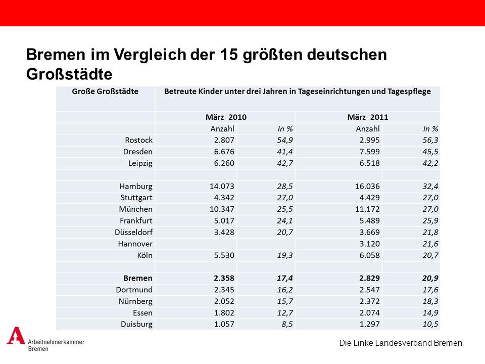 Die Linke Landesverband Bremen Bremen im Vergleich der 15 größten deutschen Großstädte