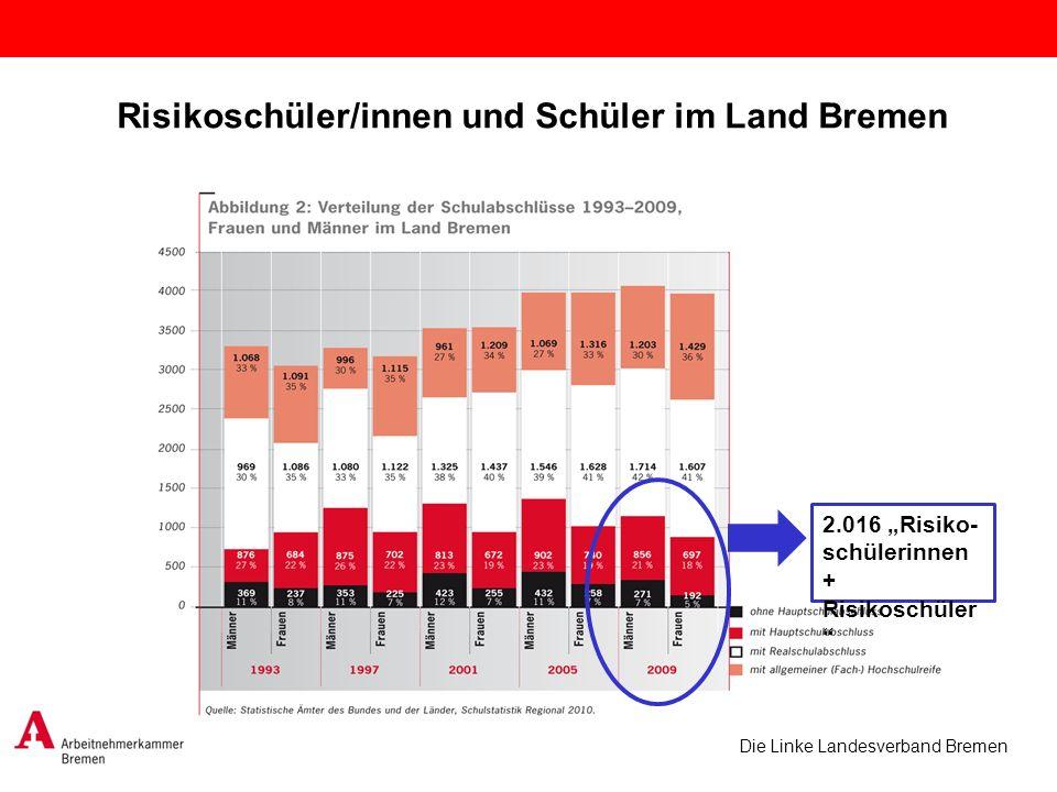 Die Linke Landesverband Bremen Risikoschüler/innen und Schüler im Land Bremen 2.016 Risiko- schülerinnen + Risikoschüler