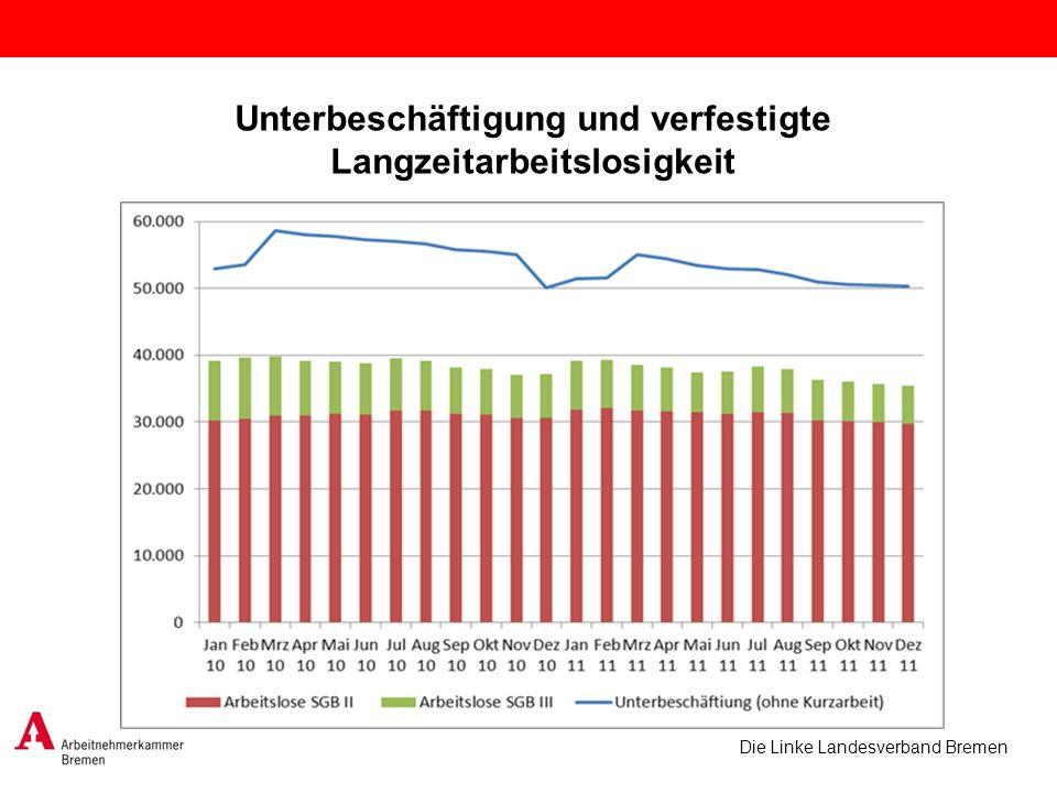Die Linke Landesverband Bremen Unterbeschäftigung und verfestigte Langzeitarbeitslosigkeit