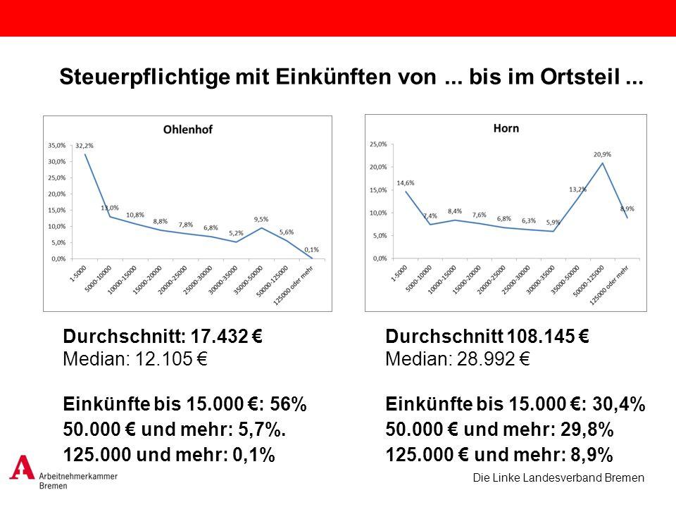 Die Linke Landesverband Bremen Durchschnitt: 17.432 Median: 12.105 Einkünfte bis 15.000 : 56% 50.000 und mehr: 5,7%. 125.000 und mehr: 0,1% Durchschni