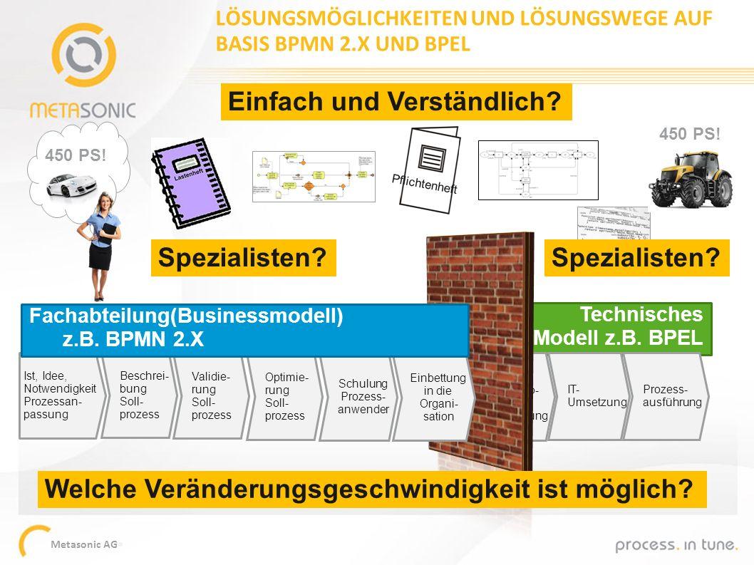 Metasonic AG Technisches Modell z.B. BPEL IT-taug- liche Pro- zessbe- schreibung IT- Umsetzung Prozess- ausführung Ist, Idee, Notwendigkeit Prozessan-