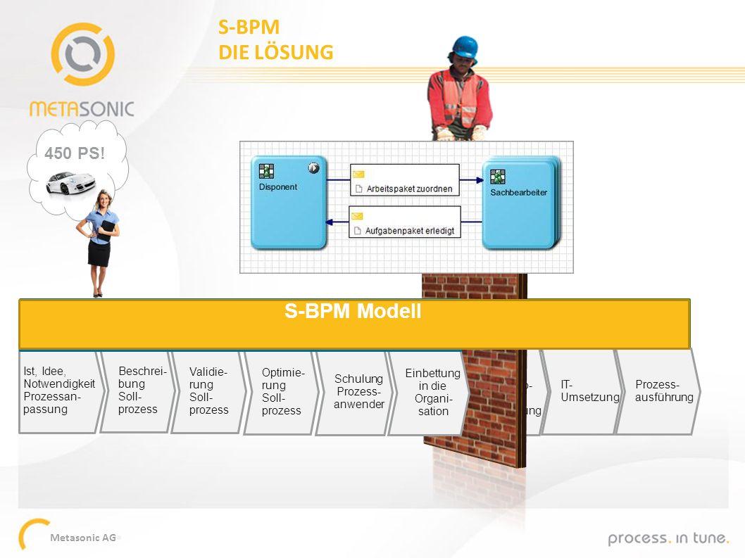 Metasonic AG Technisches Modell IT-taug- liche Pro- zessbe- schreibung IT- Umsetzung Prozess- ausführung Ist, Idee, Notwendigkeit Prozessan- passung B