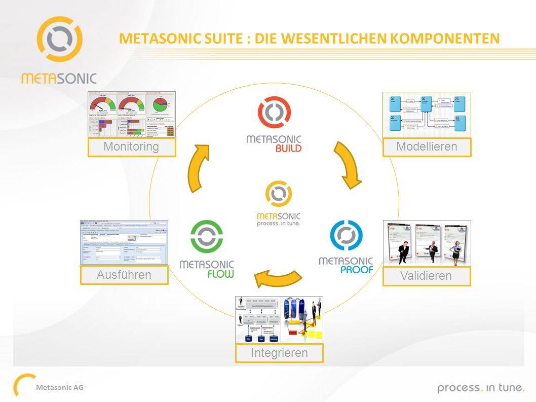 Metasonic AG METASONIC SUITE : DIE WESENTLICHEN KOMPONENTEN Ausführen Modellieren Validieren Integrieren Monitoring