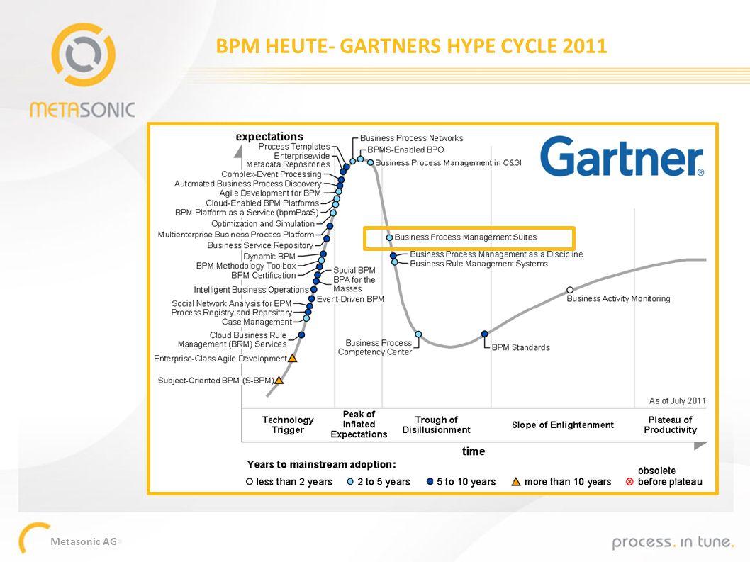 Metasonic AG BPM HEUTE- GARTNERS HYPE CYCLE 2011