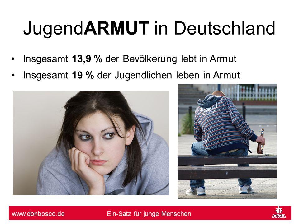 JugendARMUT in Deutschland Insgesamt 19 % der Jugendlichen leben in Armut Insgesamt 13,9 % der Bevölkerung lebt in Armut