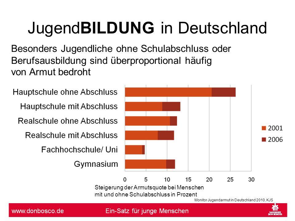 JugendBILDUNG in Deutschland Steigerung der Armutsquote bei Arbeitern und Angestellten in Prozent, Gesamtdeutschland 2001/ 2006 Trotz Beschäftigung als ungelernter Arbeiter oder einfacher Angestellter ist das Risiko, in eine prekäre Lebenslage zu geraten, deutlich gestiegen: Monitor Jugendarmut in Deutschland 2010, KJS