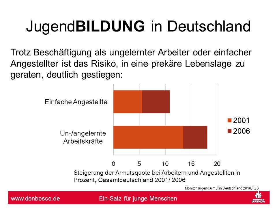 JugendBILDUNG in Deutschland Steigerung der Armutsquote bei Arbeitern und Angestellten in Prozent, Gesamtdeutschland 2001/ 2006 Trotz Beschäftigung al