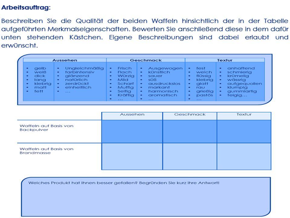 Beispiel Waffeln aus Brandmasse VI.Arbeitsmaterialien: z.B.