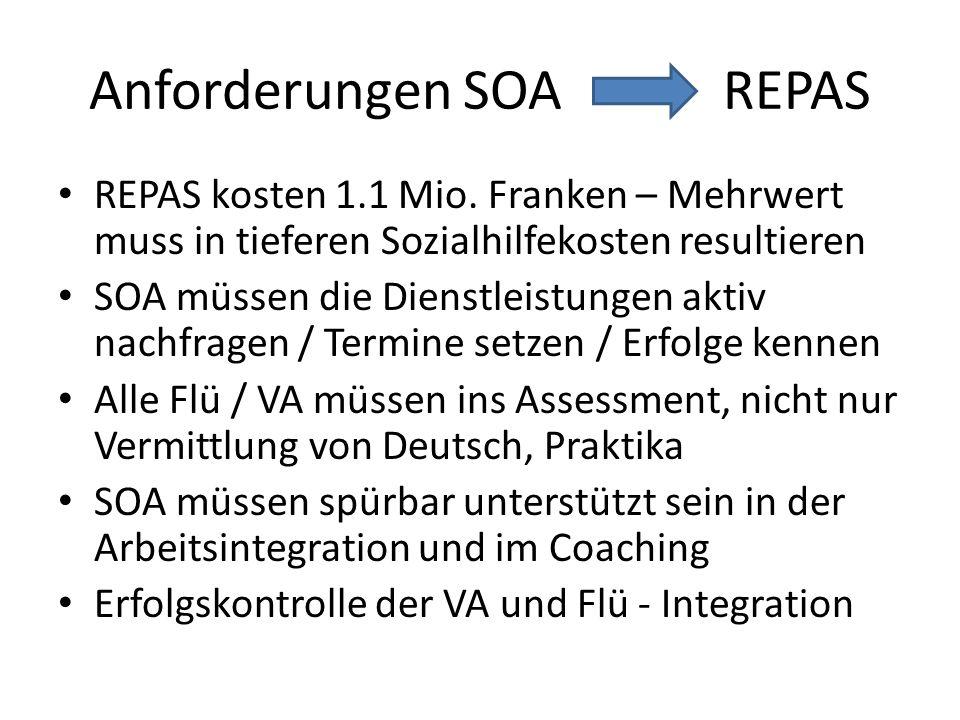 Anforderungen SOA REPAS REPAS kosten 1.1 Mio. Franken – Mehrwert muss in tieferen Sozialhilfekosten resultieren SOA müssen die Dienstleistungen aktiv