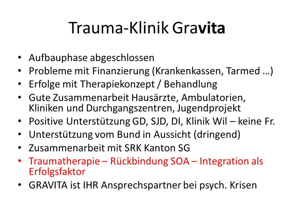 Trauma-Klinik Gravita Aufbauphase abgeschlossen Probleme mit Finanzierung (Krankenkassen, Tarmed …) Erfolge mit Therapiekonzept / Behandlung Gute Zusa