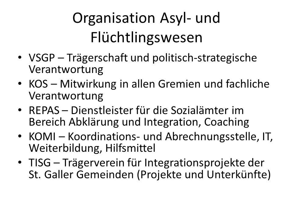 Organisation Asyl- und Flüchtlingswesen VSGP – Trägerschaft und politisch-strategische Verantwortung KOS – Mitwirkung in allen Gremien und fachliche V