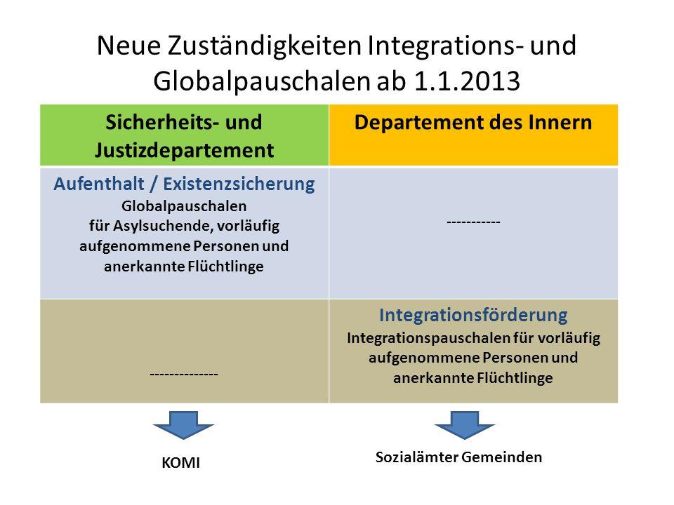 Neue Zuständigkeiten Integrations- und Globalpauschalen ab 1.1.2013 Sicherheits- und Justizdepartement Departement des Innern Aufenthalt / Existenzsic