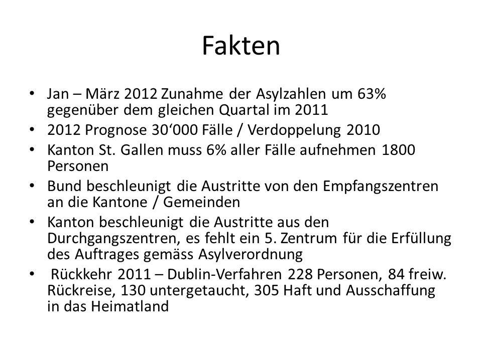 Fakten Jan – März 2012 Zunahme der Asylzahlen um 63% gegenüber dem gleichen Quartal im 2011 2012 Prognose 30000 Fälle / Verdoppelung 2010 Kanton St. G