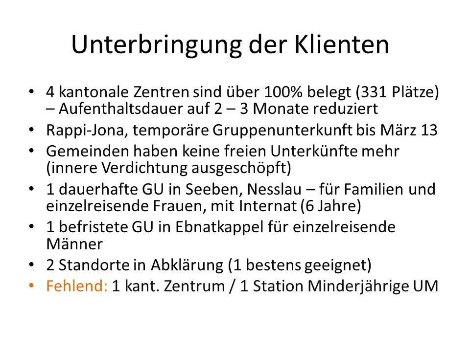 Unterbringung der Klienten 4 kantonale Zentren sind über 100% belegt (331 Plätze) – Aufenthaltsdauer auf 2 – 3 Monate reduziert Rappi-Jona, temporäre