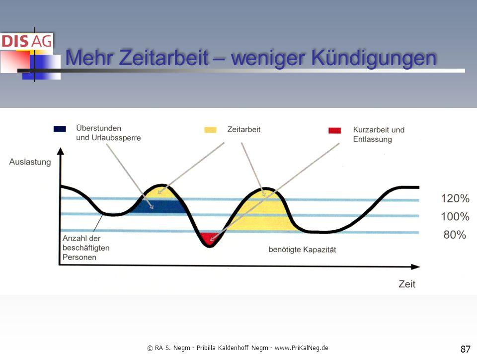 Mehr Zeitarbeit – weniger Kündigungen © RA S. Negm - Pribilla Kaldenhoff Negm - www.PriKalNeg.de 87