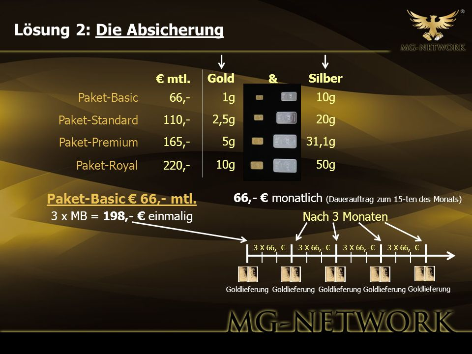 3 x MB = 198,- einmalig GoldSilber 1g 2,5g 5g 10g 20g 31,1g 50g Nach 3 Monaten 3 X 66,- Goldlieferung 66,- 110,- 165,- 220,- mtl. 66,- monatlich (Daue