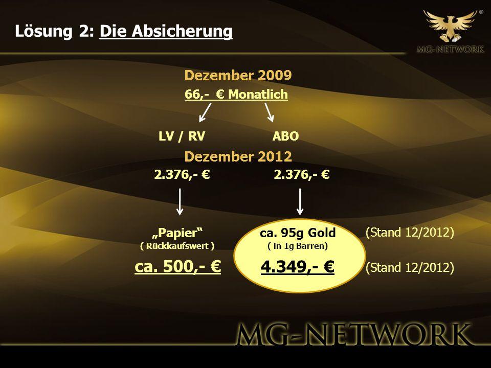 Dezember 2009 66,- Monatlich Dezember 2012 Papier ( Rückkaufswert ) ca. 500,- ca. 95g Gold ( in 1g Barren) 4.349,- LV / RVABO 2.376,- (Stand 12/2012)