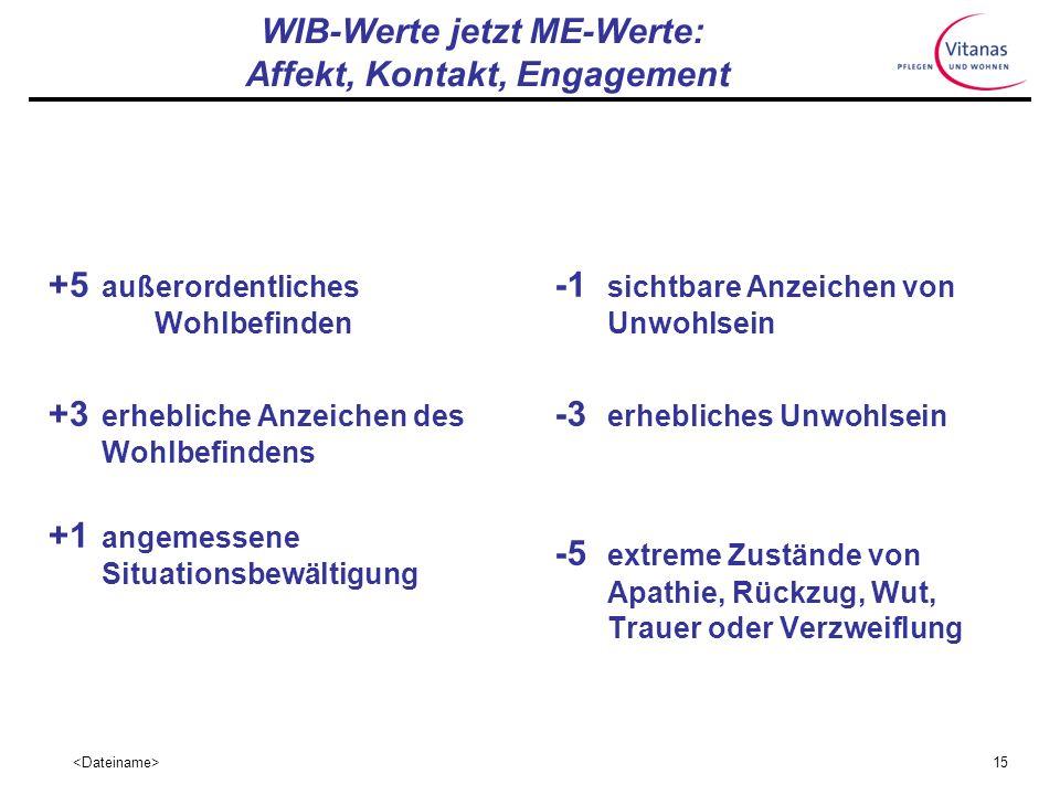 14 DCM Methode Was wird aufgezeichnet? Der Kode der Verhaltenskategorien (BCC) Indikatoren für Wohlbefinden/Unwohlsein (WIB-Werte)…jetzt ME-Werte…. Pe