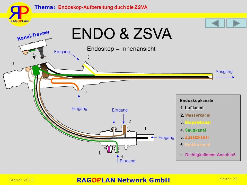 ENDO & ZSVA Endoskop – Innenansicht ENDO & ZSVA Endoskopkanäle L. Dichtigkeitstest Anschluß 6. Erektorkanal 5. Zusatzkanal 4. Saugkanal 3. Biopsiekana