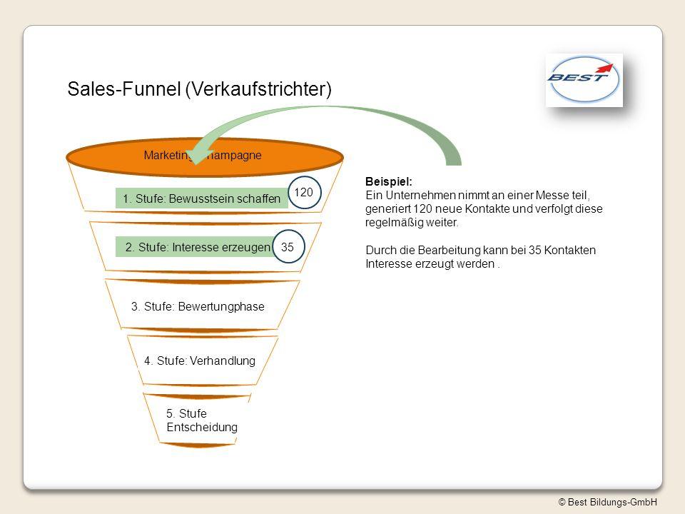 © Best Bildungs-GmbH Sales-Funnel (Verkaufstrichter) Marketing-Champagne 1. Stufe: Bewusstsein schaffen 2. Stufe: Interesse erzeugen 3. Stufe: Bewertu