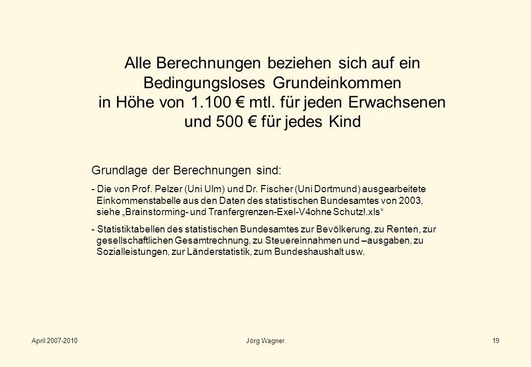 April 2007-2010Jörg Wagner19 Alle Berechnungen beziehen sich auf ein Bedingungsloses Grundeinkommen in Höhe von 1.100 mtl. für jeden Erwachsenen und 5