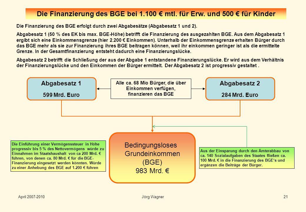 Die Finanzierung des BGE erfolgt durch zwei Abgabesätze (Abgabesatz 1 und 2). Abgabesatz 1 (50 % des EK bis max. BGE-Höhe) betrifft die Finanzierung d