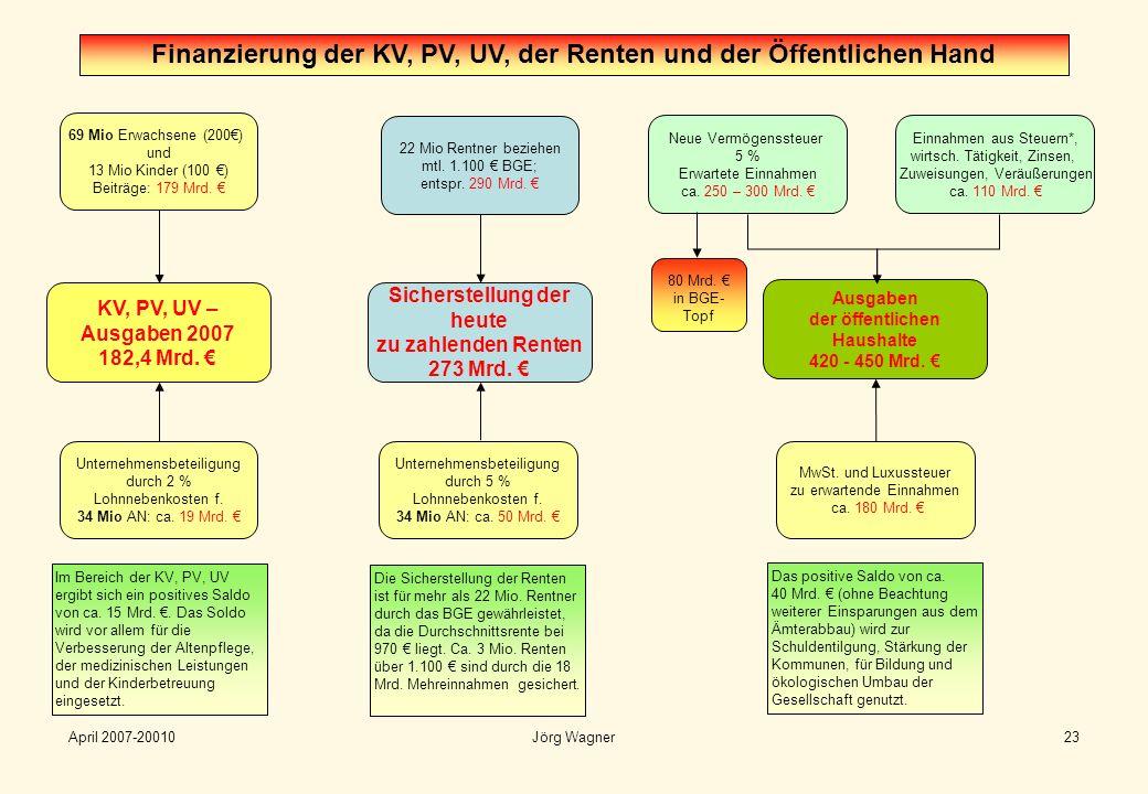 April 2007-20010Jörg Wagner23 KV, PV, UV – Ausgaben 2007 182,4 Mrd. 69 Mio Erwachsene (200) und 13 Mio Kinder (100 ) Beiträge: 179 Mrd. Unternehmensbe