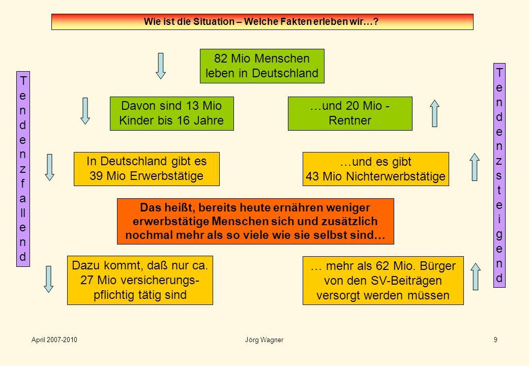 April 2007-2010Jörg Wagner20 Beachtung sollte finden: Die Finanzierung eines bedingungslosen Grundeinkommens hat gewaltige Auswirkungen auf (aus finanzieller Sicht): - Sozialversicherungssysteme (GRV, GKV, GPV, GUV, soziale Sicherungssysteme) - Steuerpolitik und Steuereinnahmen - Finanzierung der öffentlichen Hand Aus gesellschaftlicher Sicht: -Verhältnis der AG/AN - …