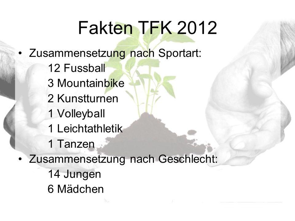 Fakten TFK 2012 Zusammensetzung nach Sportart: 12 Fussball 3 Mountainbike 2 Kunstturnen 1 Volleyball 1 Leichtathletik 1 Tanzen Zusammensetzung nach Geschlecht: 14 Jungen 6 Mädchen