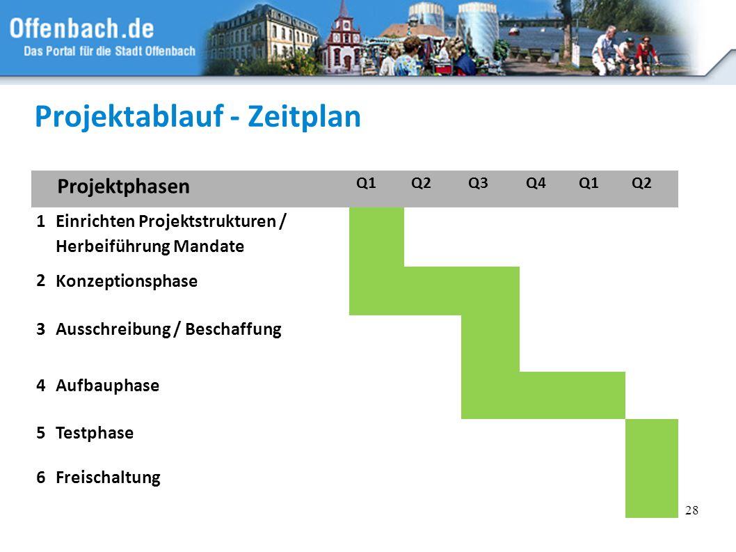 28 Projektablauf - Zeitplan Projektphasen Q1Q2Q3Q4Q1Q2 1 Einrichten Projektstrukturen / Herbeiführung Mandate 2 Konzeptionsphase 3 Ausschreibung / Bes