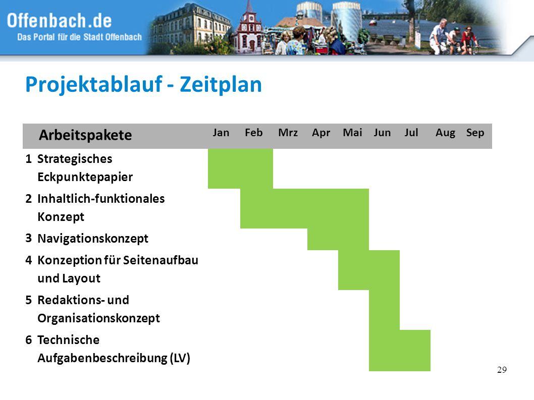 29 Projektablauf - Zeitplan Arbeitspakete JanFebMrzAprMaiJunJulAugSep 1 Strategisches Eckpunktepapier 2 Inhaltlich-funktionales Konzept 3 Navigationsk